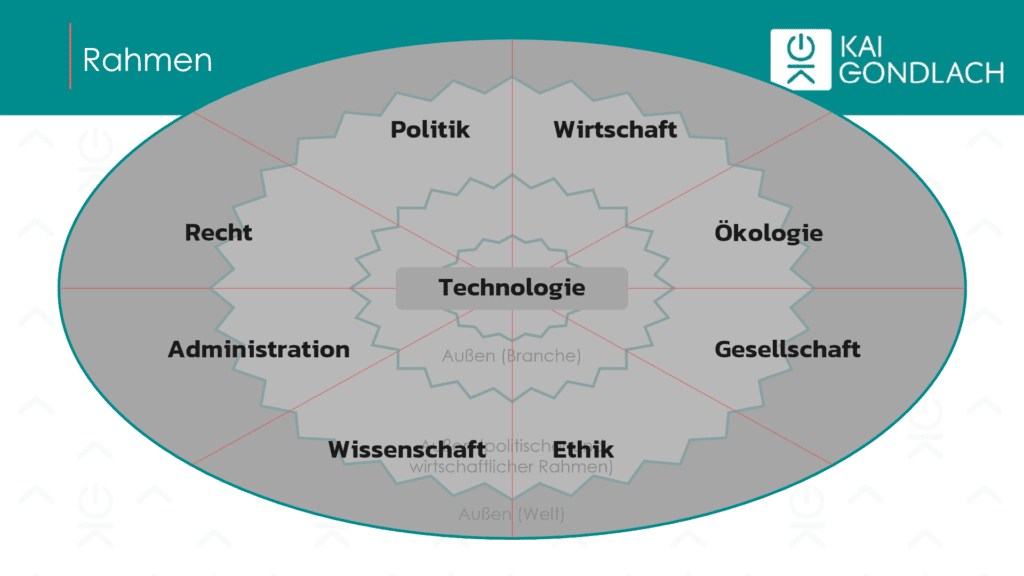 Analyserahmen für die Umweltanalyse: Wirtschaft, Ökologie, Gesellschaft, Ethik, Wissenschaft, Administration, Recht, Politik und Technologie.